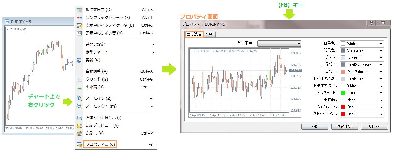 MT4のチャート設定画面の表示