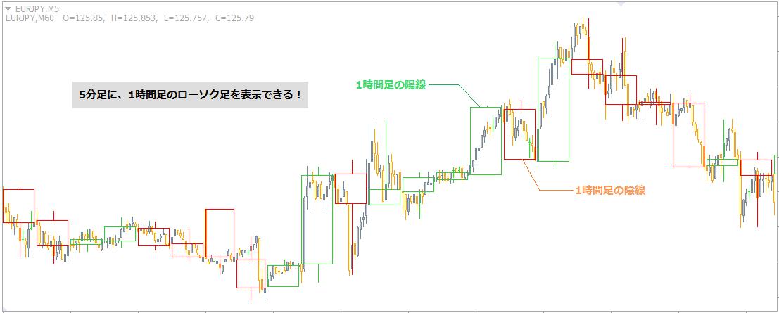 MTF_CustomCandle[HL]を表示したチャート