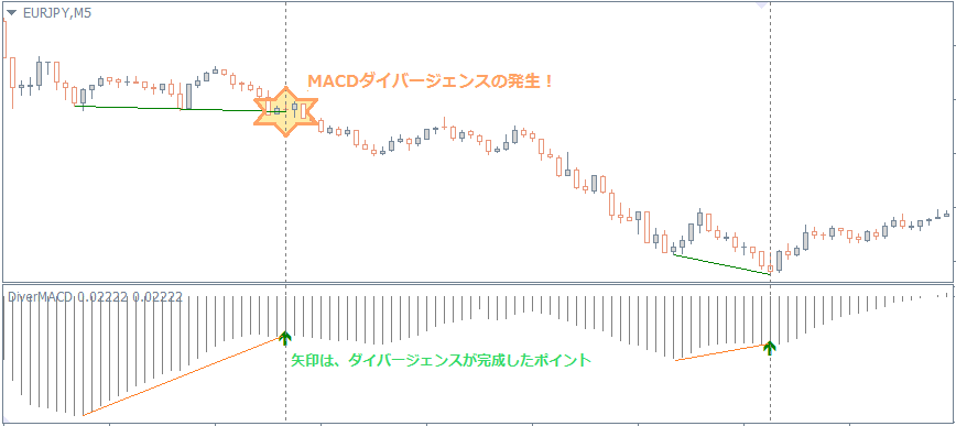 MT4macdインジケータ