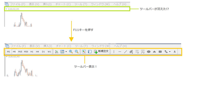 MT4ツールバーが消えたときの表示方法
