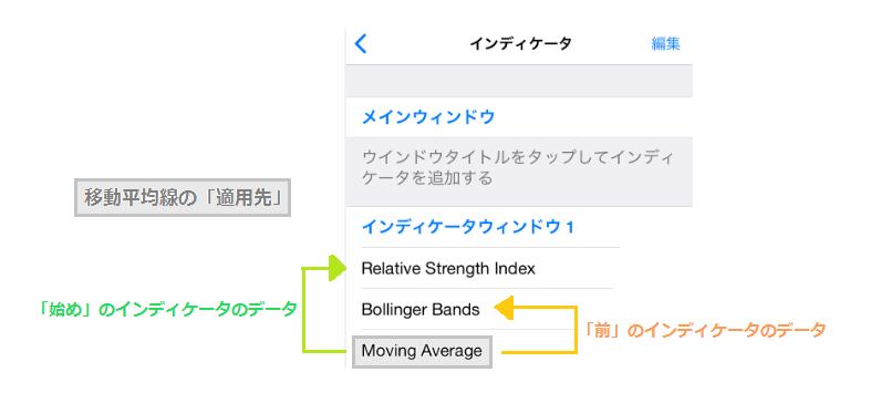 移動平均線の適用先