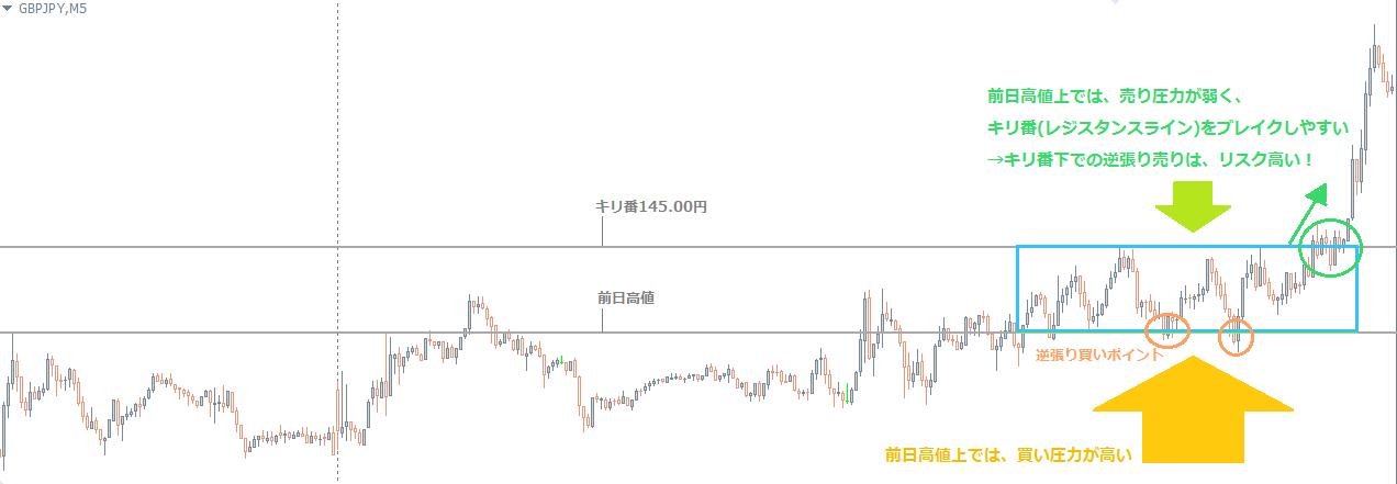 前日高値上のレンジ相場チャート