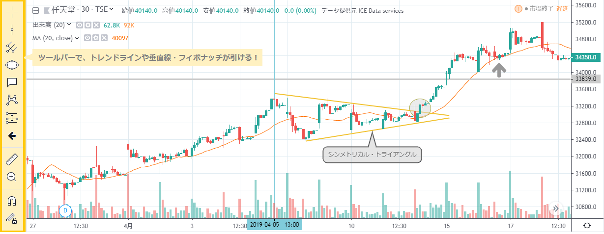 tradeingviewの株式チャート