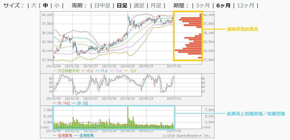 株マップのチャート