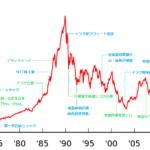 日経チャートで見る金融史