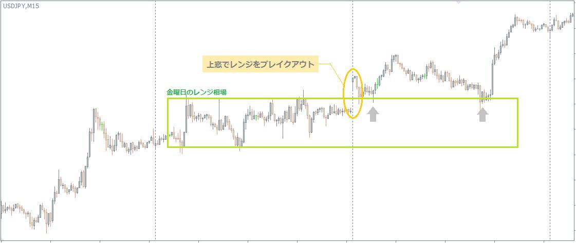 ドル円でのギャップ