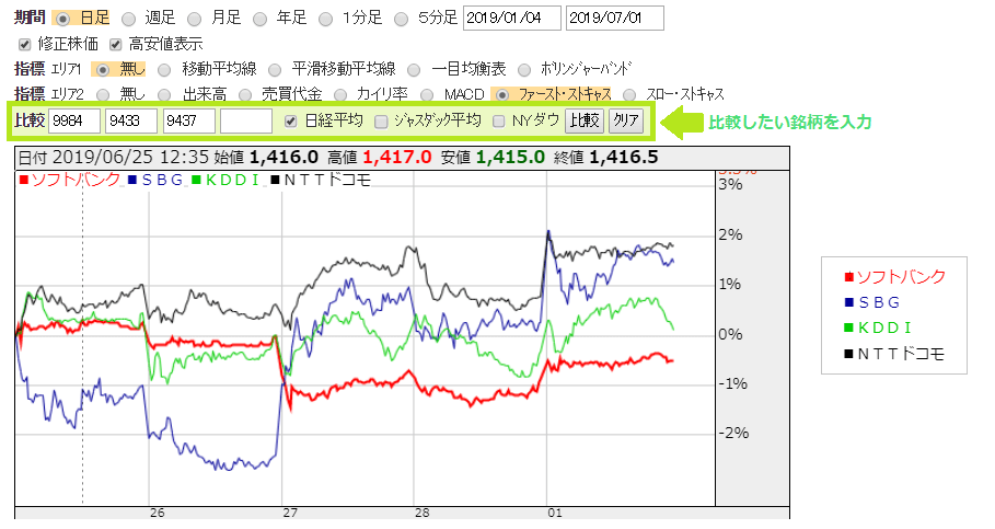 ソフトバンクの株価