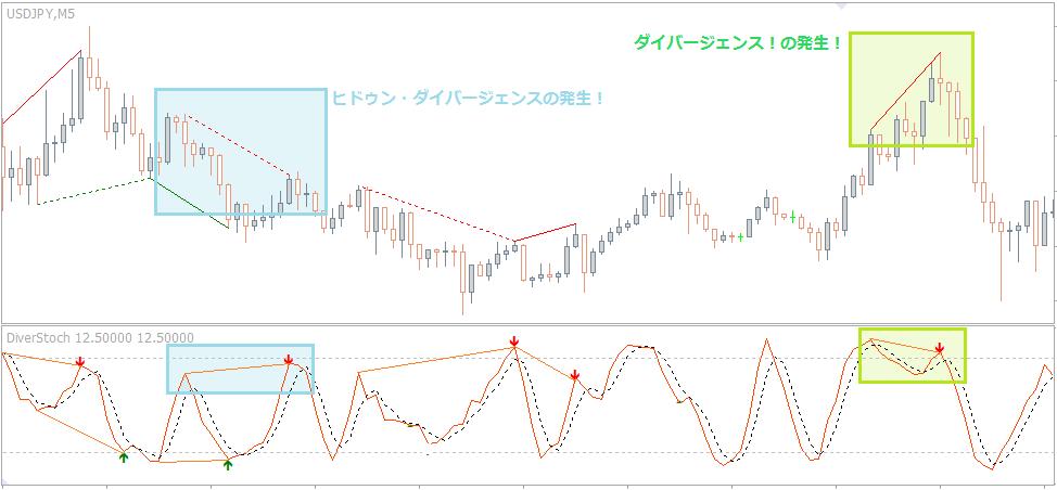 ティクス ストキャス TradingView(トレーディングビュー) ストキャスティクスの表示方法、活用方法