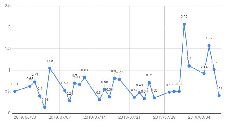 価格変動のグラフ