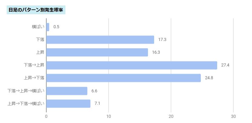 日足の統計データ