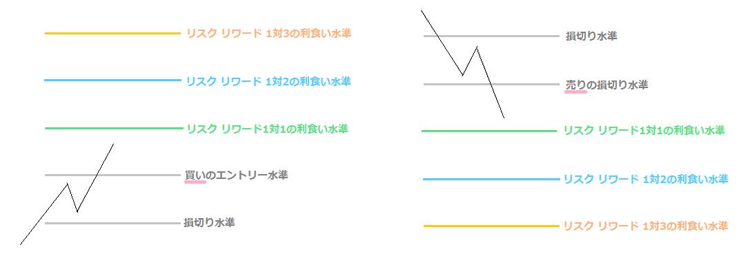 FXの損益比率