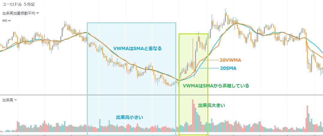出来高加重移動平均線 VWMA