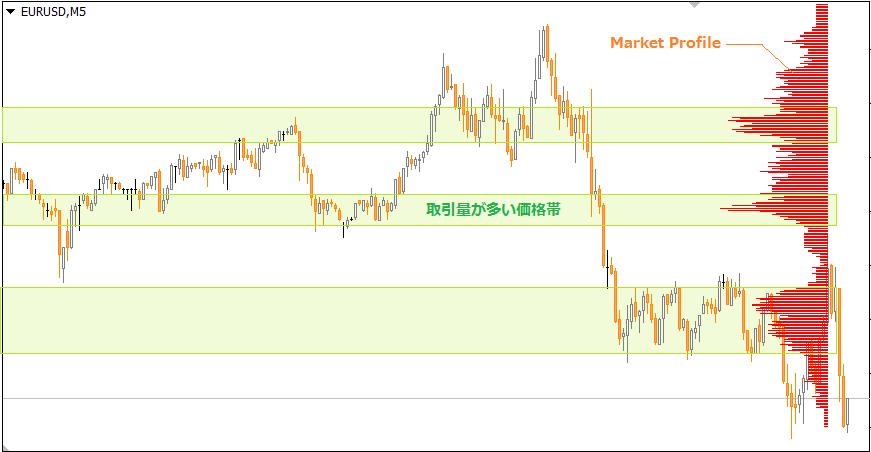 mt4マーケットプロファイル