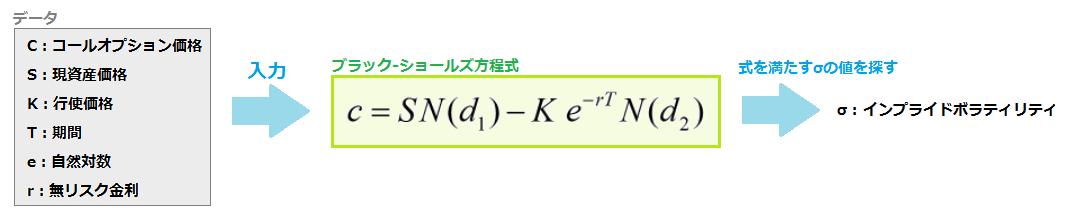 インプライドボラティリティの計算式