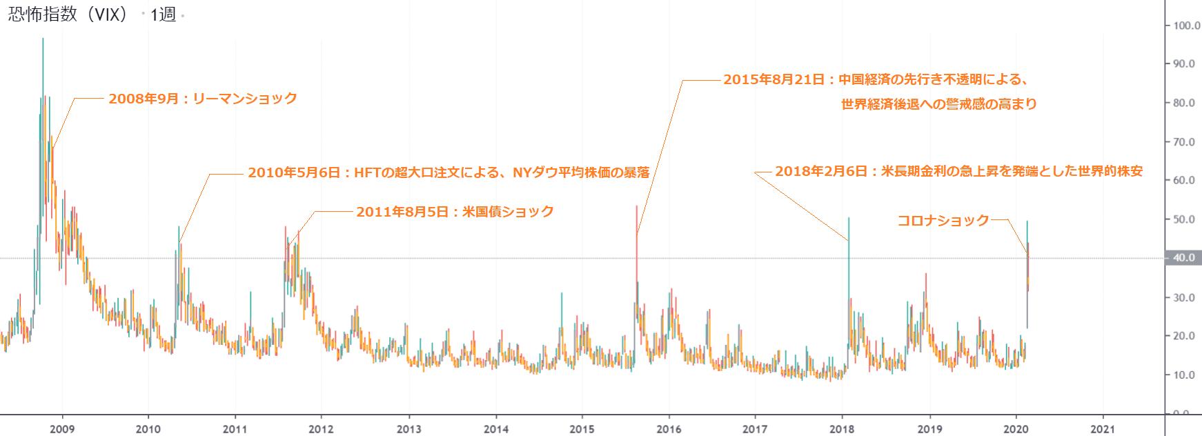 VIX(恐怖指数)