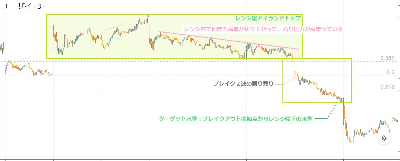 株式相場のトレンド転換