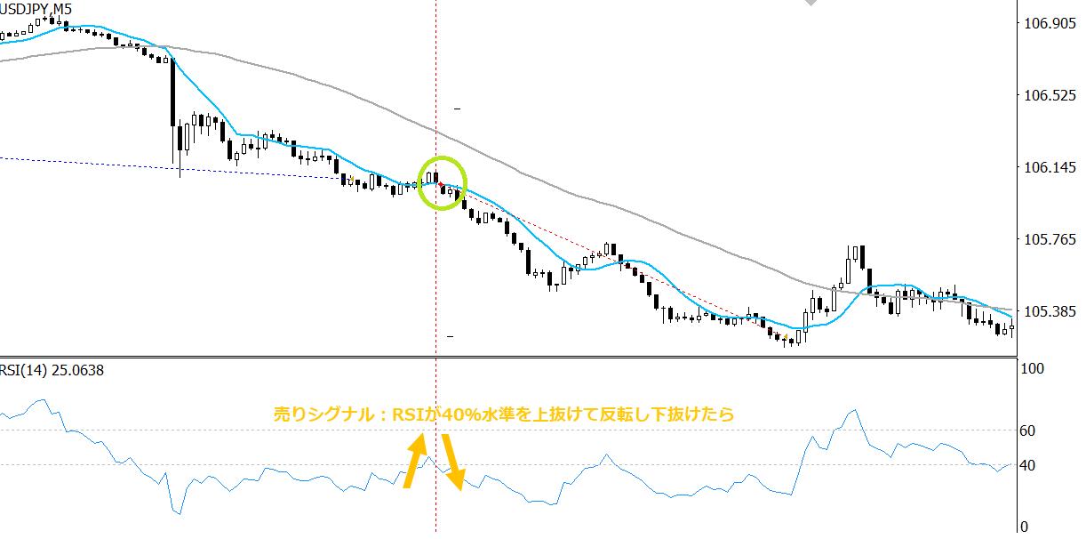 MT4のRSI EA